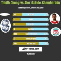 Tahith Chong vs Alex Oxlade-Chamberlain h2h player stats