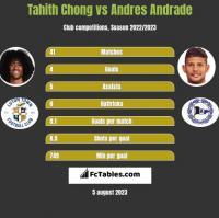 Tahith Chong vs Andres Andrade h2h player stats