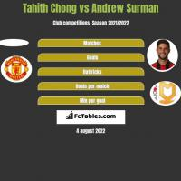Tahith Chong vs Andrew Surman h2h player stats