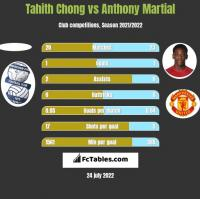 Tahith Chong vs Anthony Martial h2h player stats