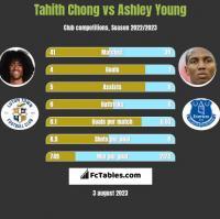 Tahith Chong vs Ashley Young h2h player stats