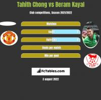 Tahith Chong vs Beram Kayal h2h player stats
