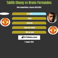 Tahith Chong vs Bruno Fernandes h2h player stats