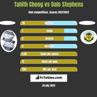 Tahith Chong vs Dale Stephens h2h player stats