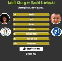 Tahith Chong vs Daniel Brosinski h2h player stats