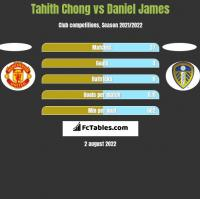 Tahith Chong vs Daniel James h2h player stats