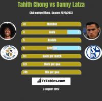 Tahith Chong vs Danny Latza h2h player stats
