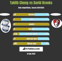 Tahith Chong vs David Brooks h2h player stats
