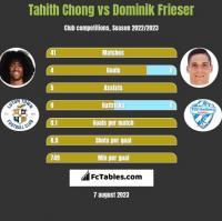 Tahith Chong vs Dominik Frieser h2h player stats