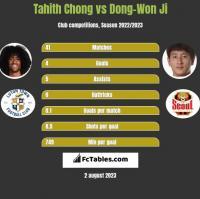 Tahith Chong vs Dong-Won Ji h2h player stats