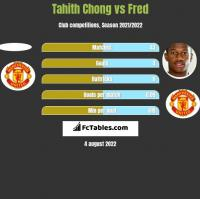 Tahith Chong vs Fred h2h player stats