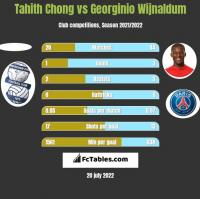 Tahith Chong vs Georginio Wijnaldum h2h player stats