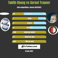 Tahith Chong vs Gernot Trauner h2h player stats
