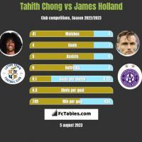 Tahith Chong vs James Holland h2h player stats