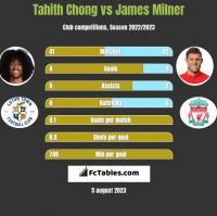 Tahith Chong vs James Milner h2h player stats