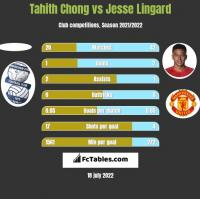 Tahith Chong vs Jesse Lingard h2h player stats