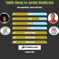 Tahith Chong vs Jordan Henderson h2h player stats