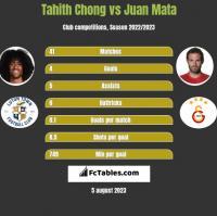 Tahith Chong vs Juan Mata h2h player stats
