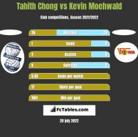 Tahith Chong vs Kevin Moehwald h2h player stats