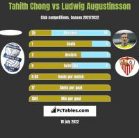 Tahith Chong vs Ludwig Augustinsson h2h player stats