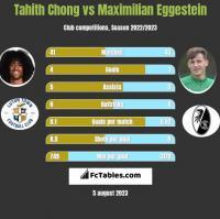 Tahith Chong vs Maximilian Eggestein h2h player stats