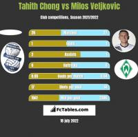 Tahith Chong vs Milos Veljkovic h2h player stats