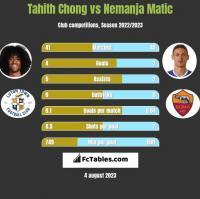 Tahith Chong vs Nemanja Matić h2h player stats