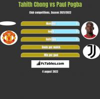 Tahith Chong vs Paul Pogba h2h player stats