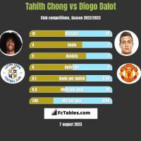 Tahith Chong vs Diogo Dalot h2h player stats