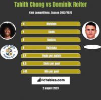 Tahith Chong vs Dominik Reiter h2h player stats