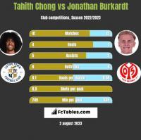 Tahith Chong vs Jonathan Burkardt h2h player stats