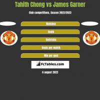 Tahith Chong vs James Garner h2h player stats