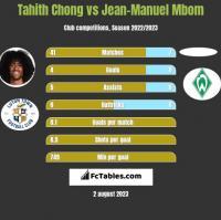 Tahith Chong vs Jean-Manuel Mbom h2h player stats