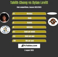 Tahith Chong vs Dylan Levitt h2h player stats