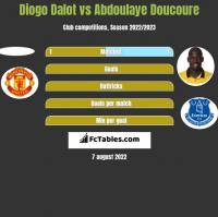 Diogo Dalot vs Abdoulaye Doucoure h2h player stats