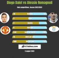 Diogo Dalot vs Alessio Romagnoli h2h player stats