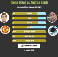 Diogo Dalot vs Andrea Conti h2h player stats