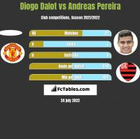 Diogo Dalot vs Andreas Pereira h2h player stats