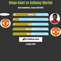 Diogo Dalot vs Anthony Martial h2h player stats