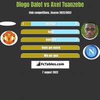 Diogo Dalot vs Axel Tuanzebe h2h player stats