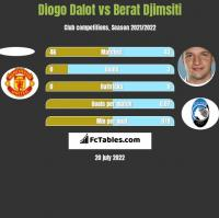 Diogo Dalot vs Berat Djimsiti h2h player stats