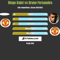 Diogo Dalot vs Bruno Fernandes h2h player stats