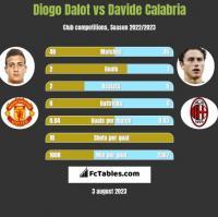 Diogo Dalot vs Davide Calabria h2h player stats