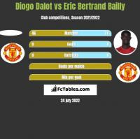 Diogo Dalot vs Eric Bertrand Bailly h2h player stats