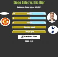 Diogo Dalot vs Eric Dier h2h player stats