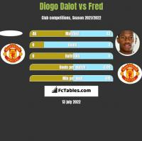 Diogo Dalot vs Fred h2h player stats