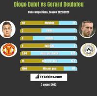 Diogo Dalot vs Gerard Deulofeu h2h player stats
