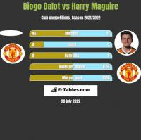 Diogo Dalot vs Harry Maguire h2h player stats