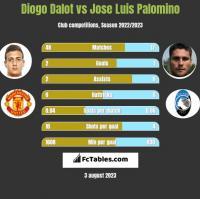 Diogo Dalot vs Jose Luis Palomino h2h player stats