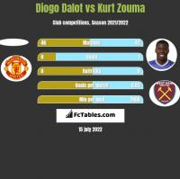 Diogo Dalot vs Kurt Zouma h2h player stats
